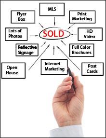 Marketing Property